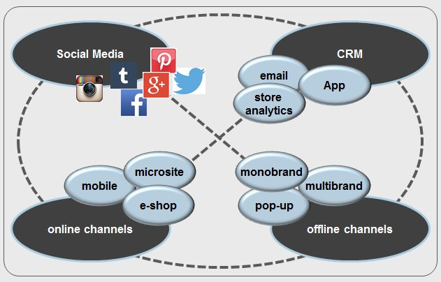 Omnichannel, Community, Storyline - Ispira Ltd
