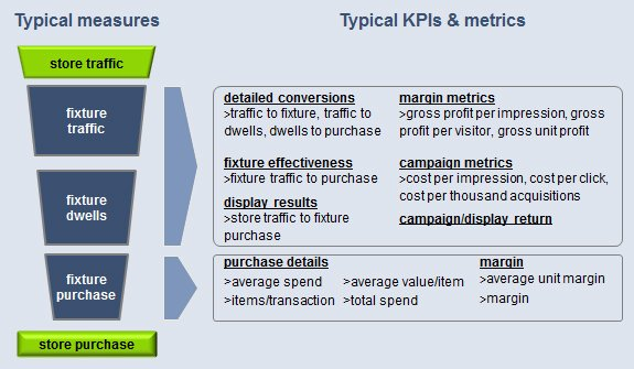 VMLab KPIs and Metrics - Ispira Ltd