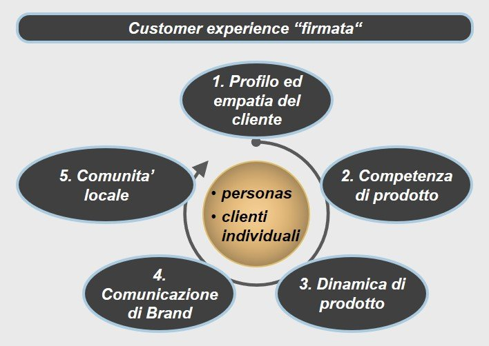 Empowered Store Brand Delivery - Ispira Ltd