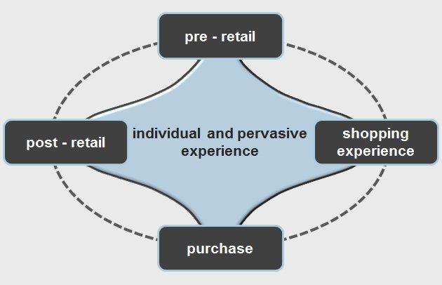 individual, pervasive retail experience - Ispira Ltd