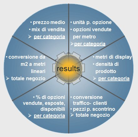 Modello di Category Management - Ispira Ltd