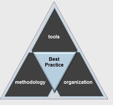 Methodology, Tools, Organization - Ispira Ltd