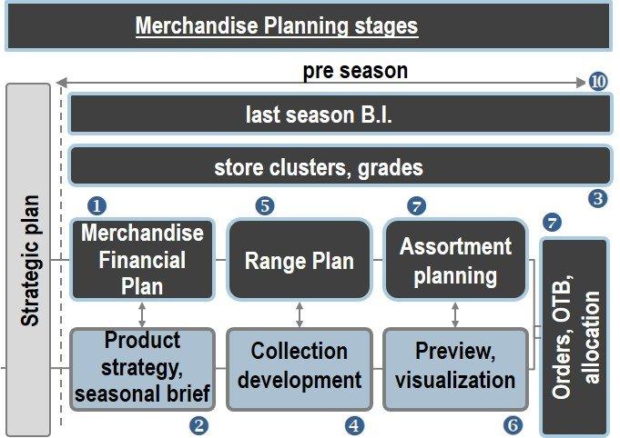 364b2e6f ... Merchandise Planning Model Mailshot ...